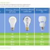 60w lumen comparison chart