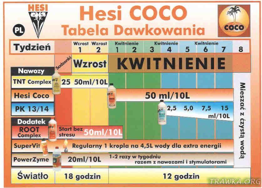 Tabela Hesi Coco