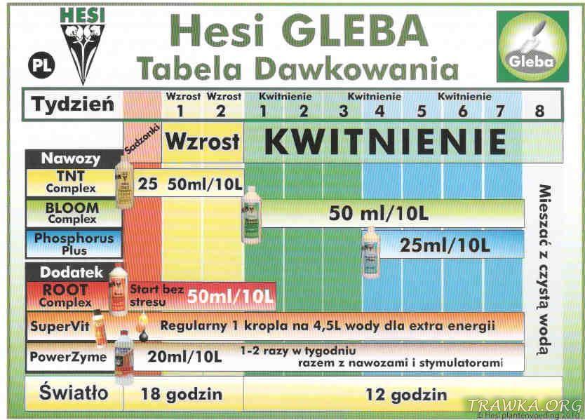 Tabela Hesi Gleba