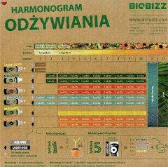 Tabela dawkowania / odżywiania / nawożenia BioBizz Pl