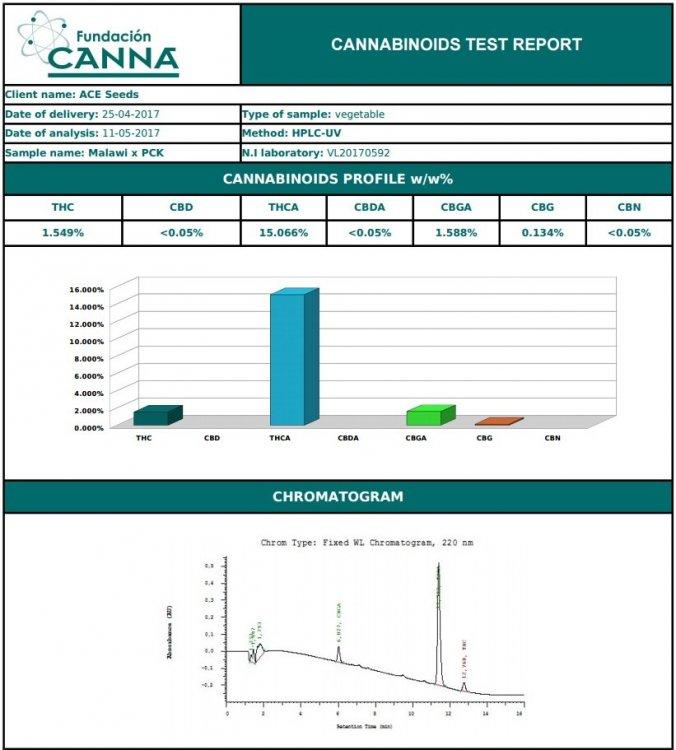 MalawiPCKcannabinoides.jpg