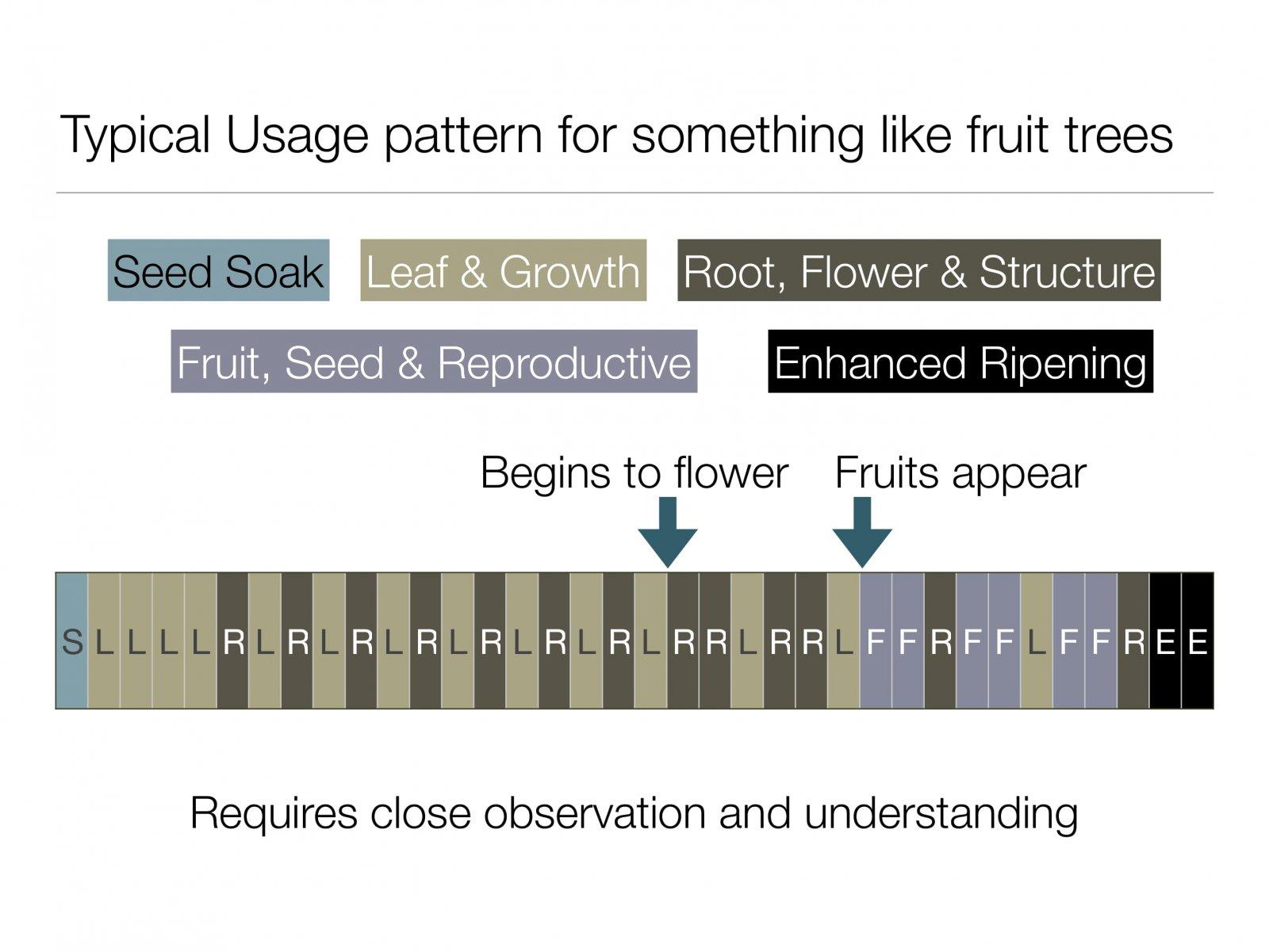 nutritive-cycle-14.jpg